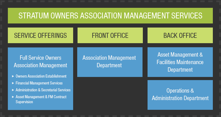 stratum-owners-association-management-services